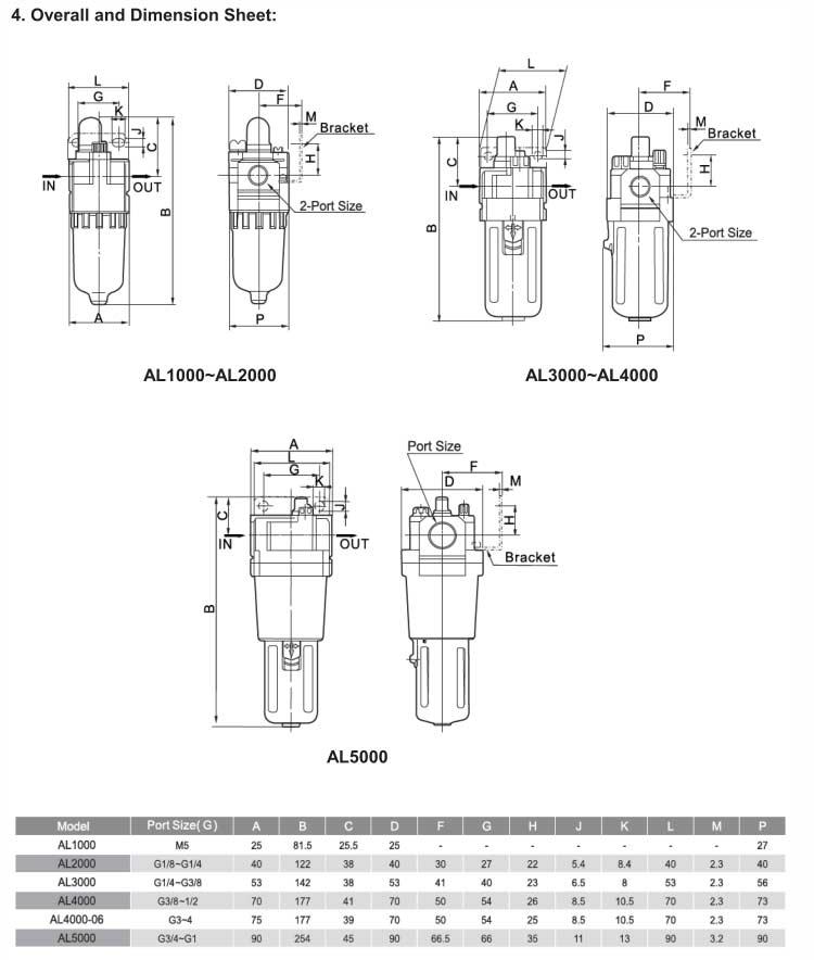 AL Series Air Lubricator