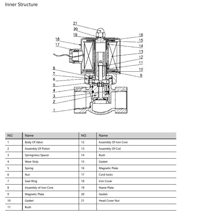 2L(US) Series Solenoid Valve